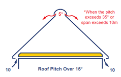 Diagram for roof pitches of more than 15 degrees